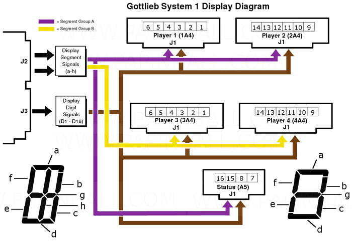 Gottlieb® System 1 Display Diagram