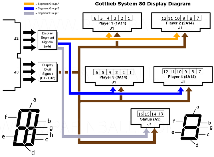 Gottlieb® System 80 Display Diagram